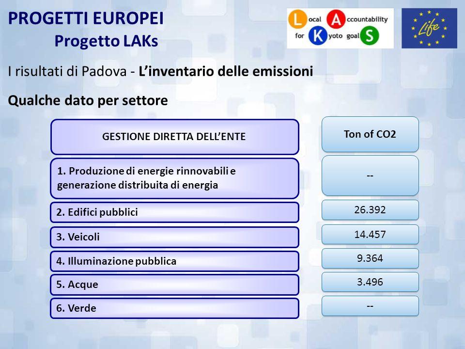 PROGETTI EUROPEI Progetto LAKs I risultati di Padova - Linventario delle emissioni Qualche dato per settore 1. Produzione di energie rinnovabili e gen