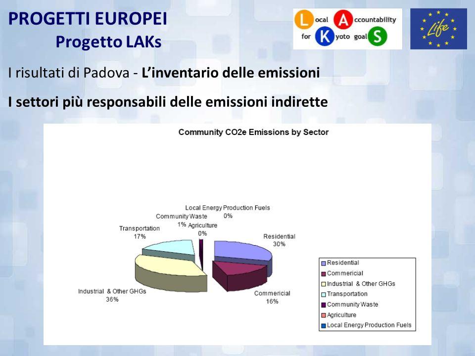 PROGETTI EUROPEI Progetto LAKs I risultati di Padova - Linventario delle emissioni I settori più responsabili delle emissioni indirette