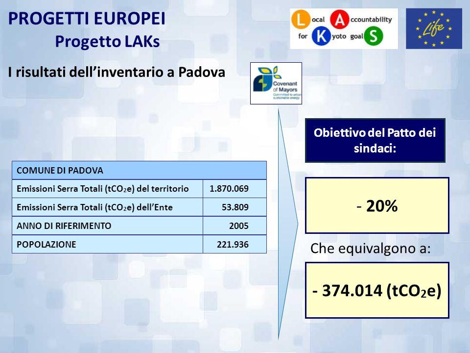 PROGETTI EUROPEI Progetto LAKs I risultati dellinventario a Padova 53.809Emissioni Serra Totali (tCO 2 e) dellEnte 1.870.069Emissioni Serra Totali (tC