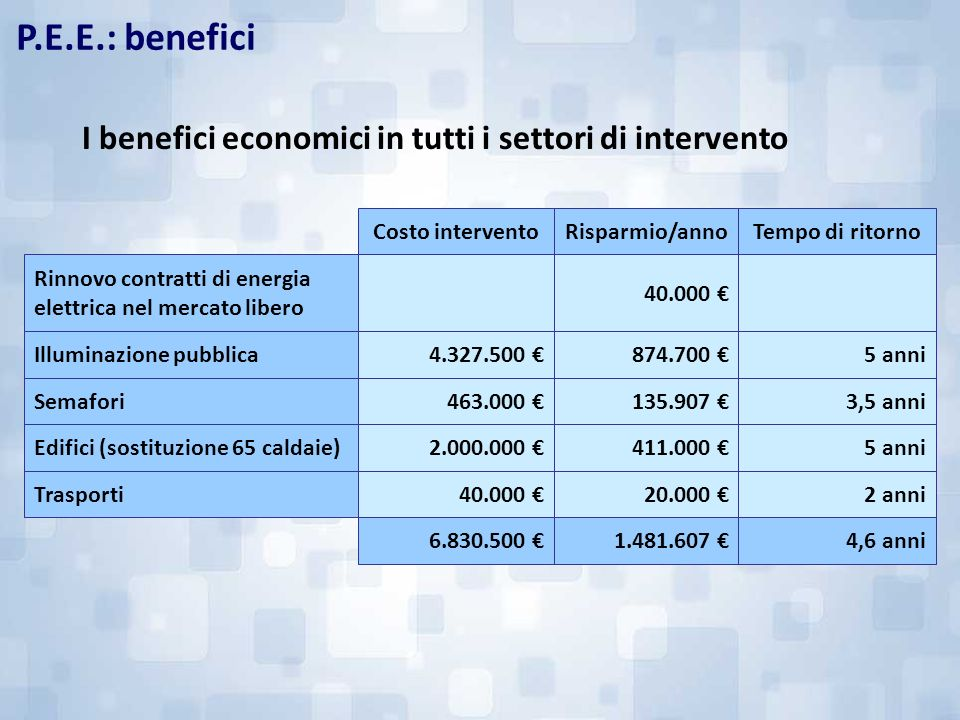 I benefici economici in tutti i settori di intervento 40.000 Rinnovo contratti di energia elettrica nel mercato libero 2 anni20.000 40.000 Trasporti 4
