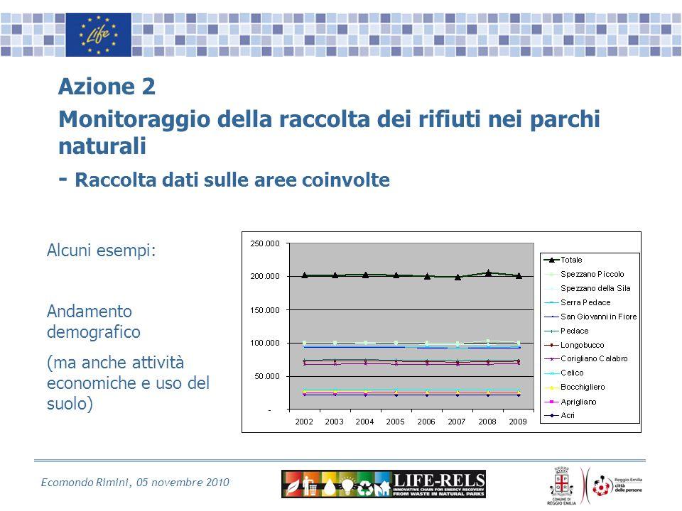 Ecomondo Rimini, 05 novembre 2010 Azione 2 Monitoraggio della raccolta dei rifiuti nei parchi naturali - Raccolta dati sulle aree coinvolte Alcuni esempi: Andamento demografico (ma anche attività economiche e uso del suolo)