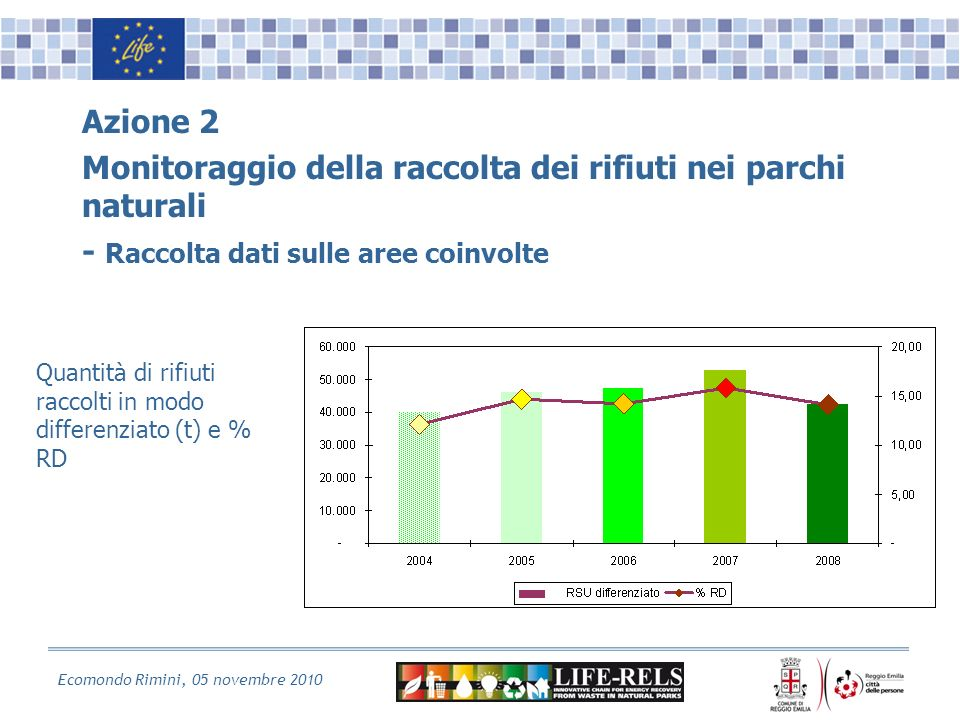 Ecomondo Rimini, 05 novembre 2010 Azione 2 Monitoraggio della raccolta dei rifiuti nei parchi naturali - Raccolta dati sulle aree coinvolte Quantità di rifiuti raccolti in modo differenziato (t) e % RD