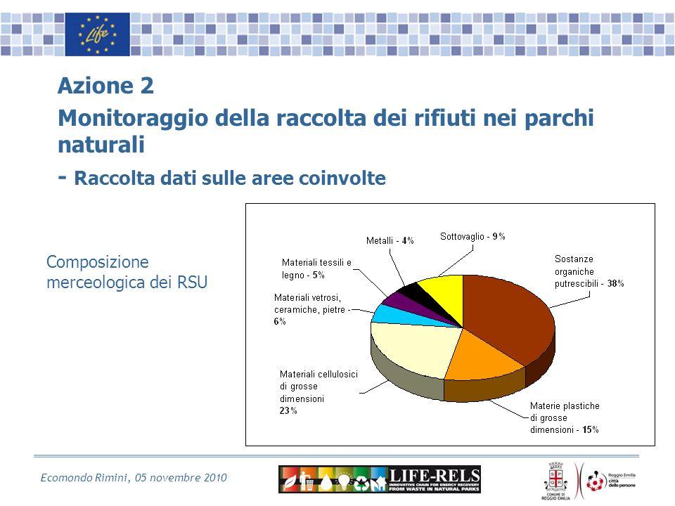 Ecomondo Rimini, 05 novembre 2010 Azione 2 Monitoraggio della raccolta dei rifiuti nei parchi naturali - Raccolta dati sulle aree coinvolte Composizione merceologica dei RSU