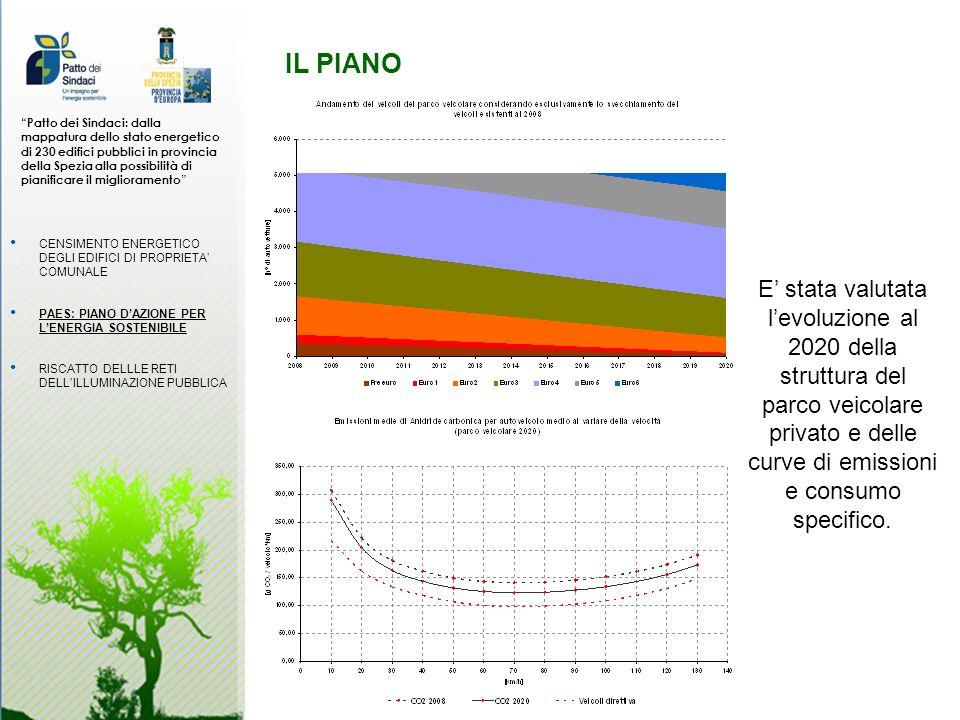 IL PIANO Patto dei Sindaci: dalla mappatura dello stato energetico di 230 edifici pubblici in provincia della Spezia alla possibilità di pianificare il miglioramento CENSIMENTO ENERGETICO DEGLI EDIFICI DI PROPRIETA COMUNALE PAES: PIANO DAZIONE PER LENERGIA SOSTENIBILE RISCATTO DELLLE RETI DELLILLUMINAZIONE PUBBLICA E stata valutata levoluzione al 2020 della struttura del parco veicolare privato e delle curve di emissioni e consumo specifico.