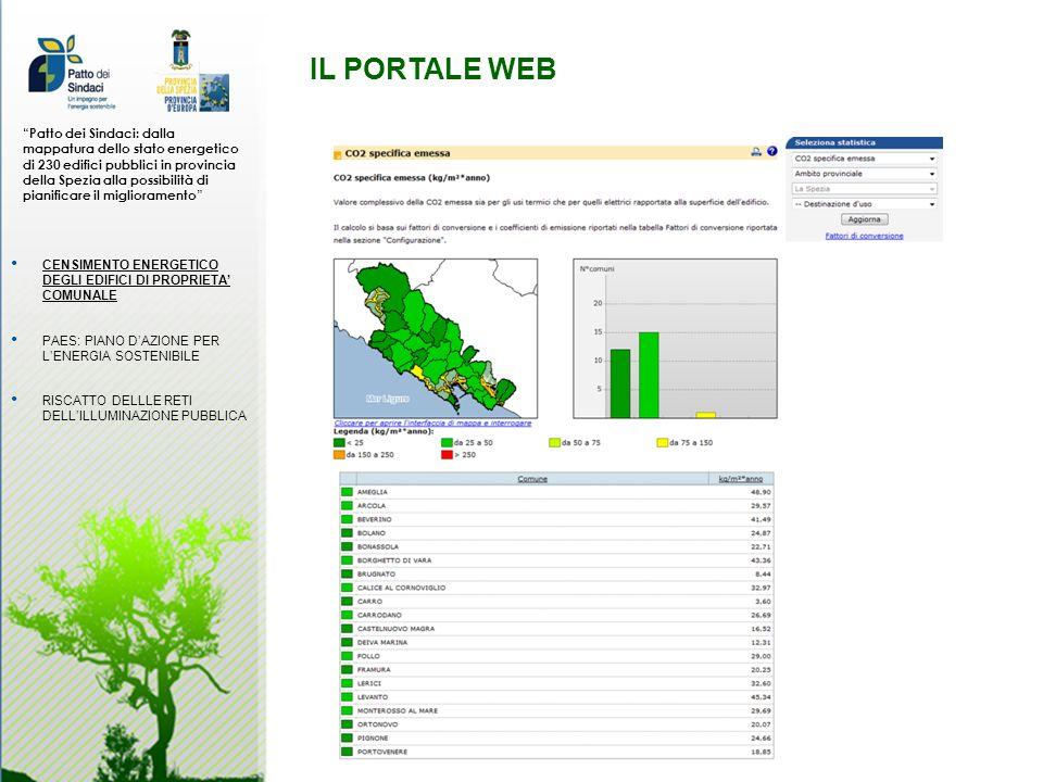 IL PORTALE WEB Patto dei Sindaci: dalla mappatura dello stato energetico di 230 edifici pubblici in provincia della Spezia alla possibilità di pianificare il miglioramento CENSIMENTO ENERGETICO DEGLI EDIFICI DI PROPRIETA COMUNALE PAES: PIANO DAZIONE PER LENERGIA SOSTENIBILE RISCATTO DELLLE RETI DELLILLUMINAZIONE PUBBLICA