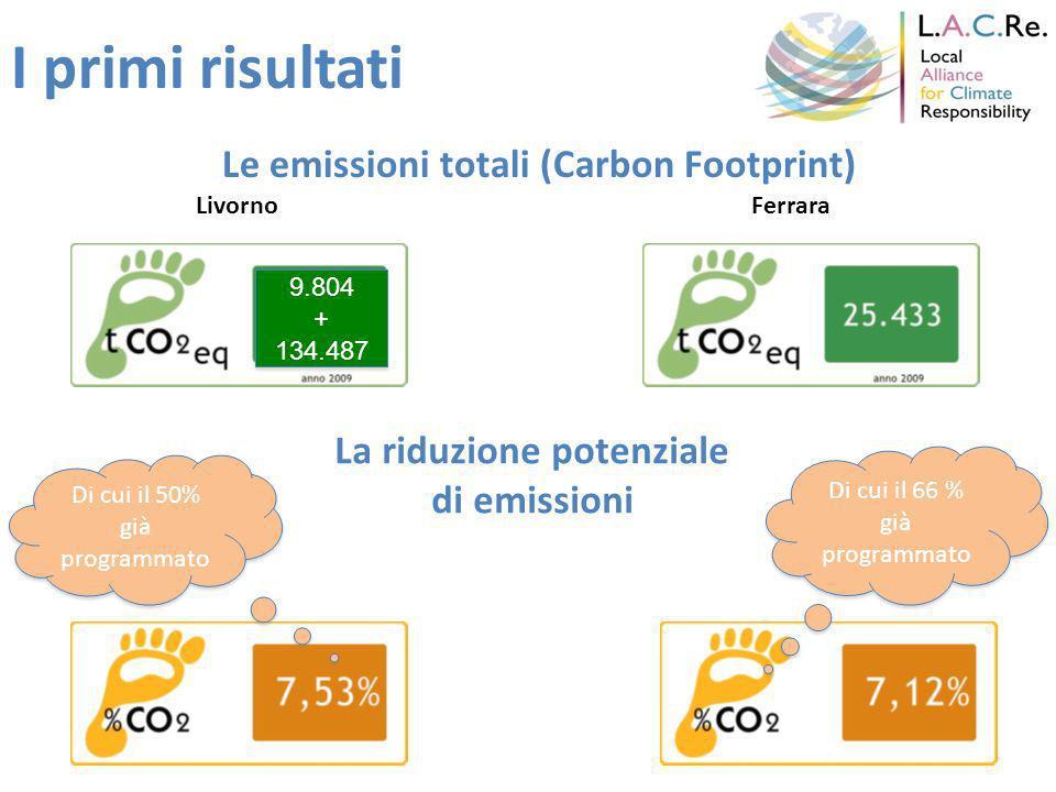 I primi risultati Le emissioni totali (Carbon Footprint) LivornoFerrara 9.804 + 134.487 9.804 + 134.487 La riduzione potenziale di emissioni Di cui il 50% già programmato Di cui il 66 % già programmato