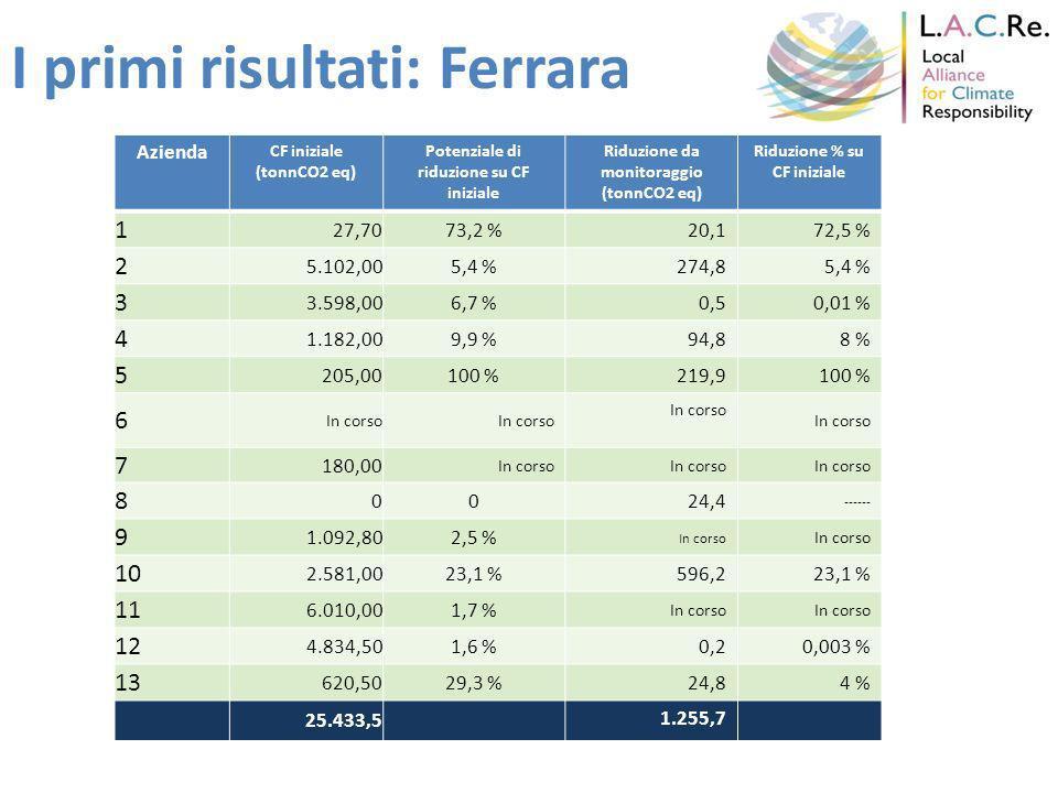 I primi risultati: Ferrara Azienda CF iniziale (tonnCO2 eq) Potenziale di riduzione su CF iniziale Riduzione da monitoraggio (tonnCO2 eq) Riduzione % su CF iniziale 1 27,7073,2 %20,172,5 % 2 5.102,005,4 %274,85,4 % 3 3.598,006,7 %0,50,01 % 4 1.182,009,9 %94,88 % 5 205,00100 %219,9100 % 6 In corso 7 180,00 In corso 8 0024,4 ------ 9 1.092,802,5 % In corso 10 2.581,0023,1 %596,223,1 % 11 6.010,001,7 % In corso 12 4.834,501,6 %0,20,003 % 13 620,5029,3 %24,84 % 25.433,5 1.255,7