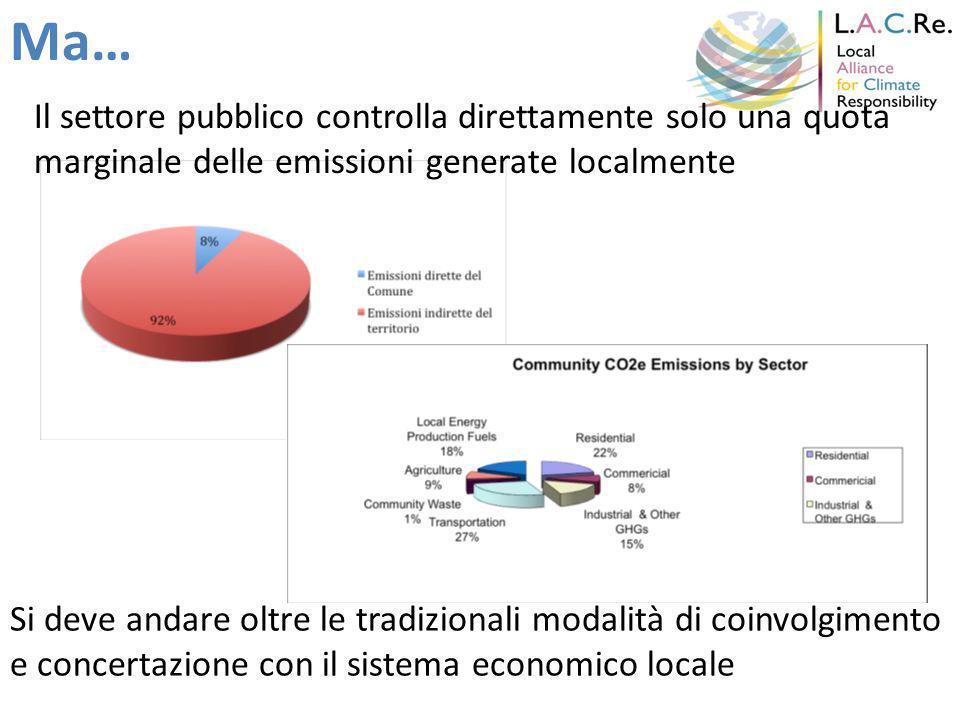 Ma… Il settore pubblico controlla direttamente solo una quota marginale delle emissioni generate localmente Si deve andare oltre le tradizionali modalità di coinvolgimento e concertazione con il sistema economico locale