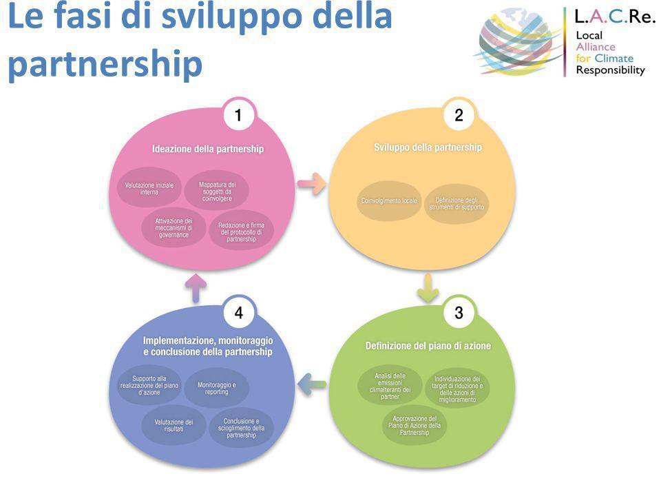 Le fasi di sviluppo della partnership