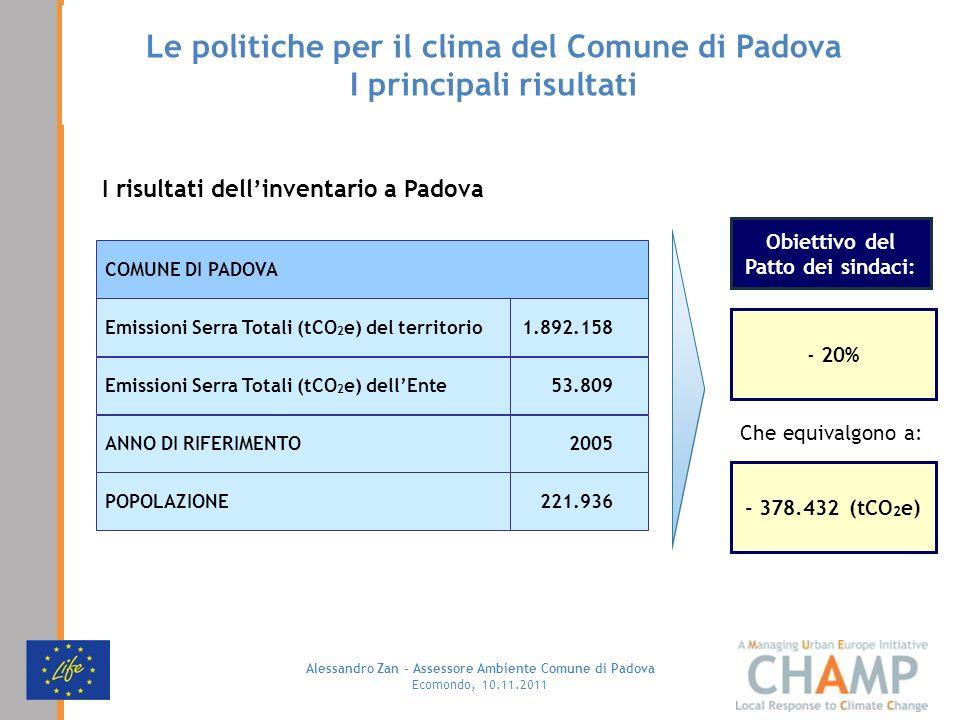 Alessandro Zan - Assessore Ambiente Comune di Padova Ecomondo, 10.11.2011 I risultati dellinventario a Padova 53.809Emissioni Serra Totali (tCO 2 e) d