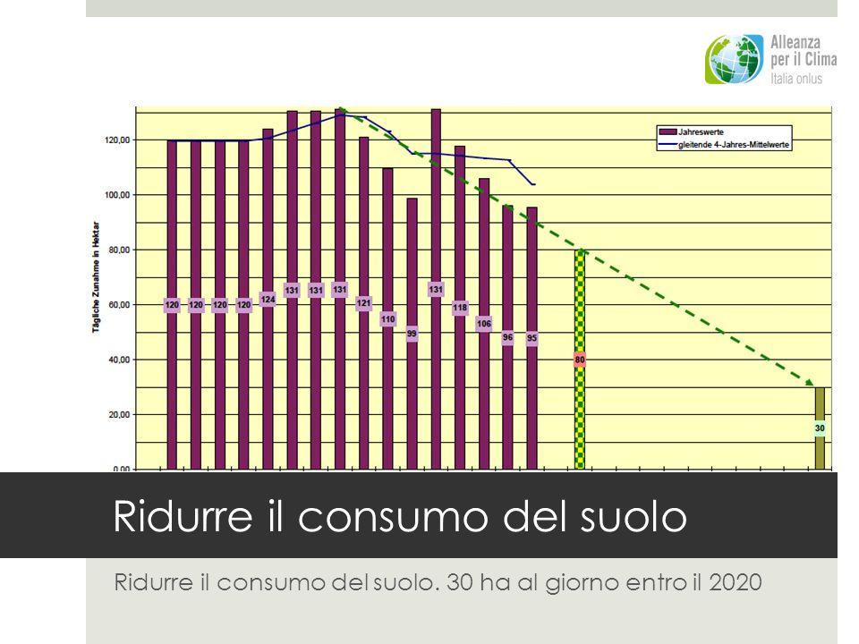 Ridurre il consumo del suolo Ridurre il consumo del suolo. 30 ha al giorno entro il 2020