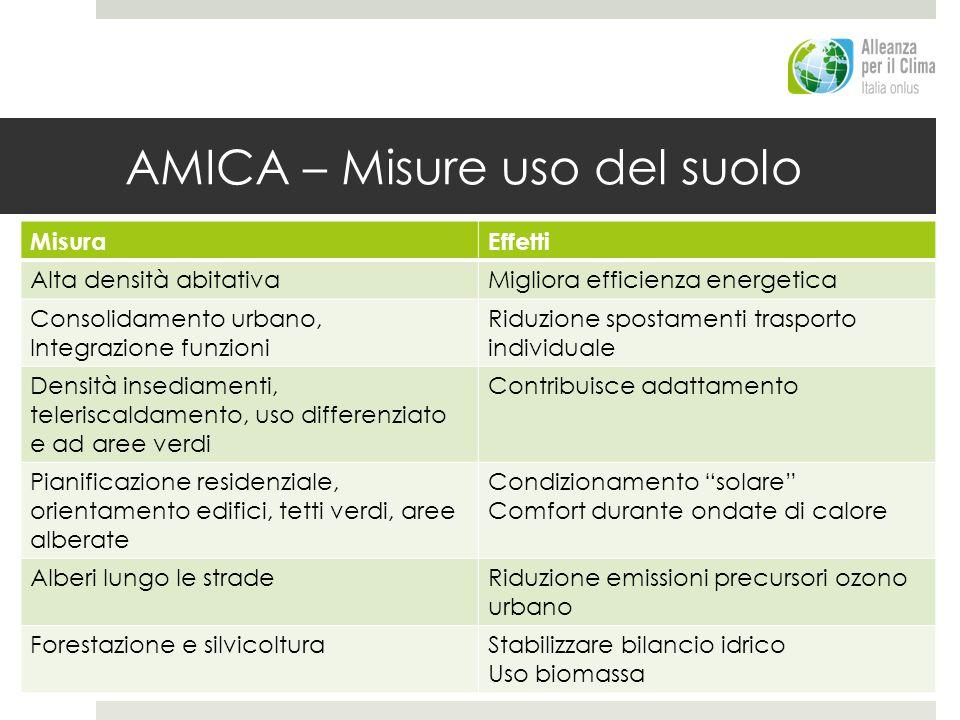 AMICA – Misure uso del suolo MisuraEffetti Alta densità abitativaMigliora efficienza energetica Consolidamento urbano, Integrazione funzioni Riduzione