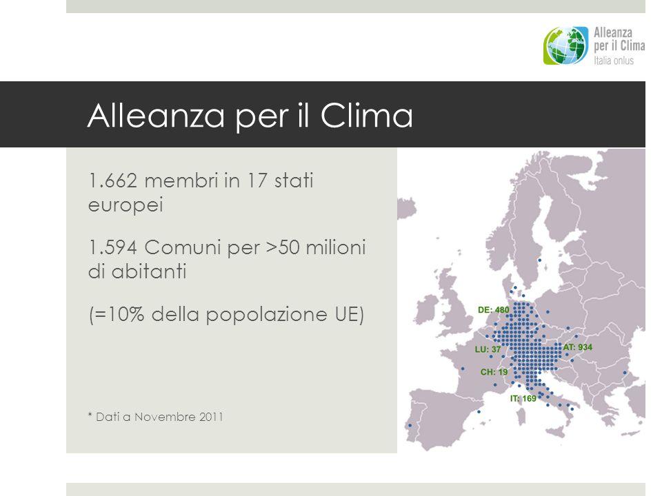 Punto di partenza Impegno di Alleanza per il Clima Riduzione delle emissioni di CO2 del 10% ogni 5 anni Covenant of Mayors Patto dei Sindaci tra UE e Comuni europei per ridurre la CO2 del 20% entro 2020 1990 2008 2030