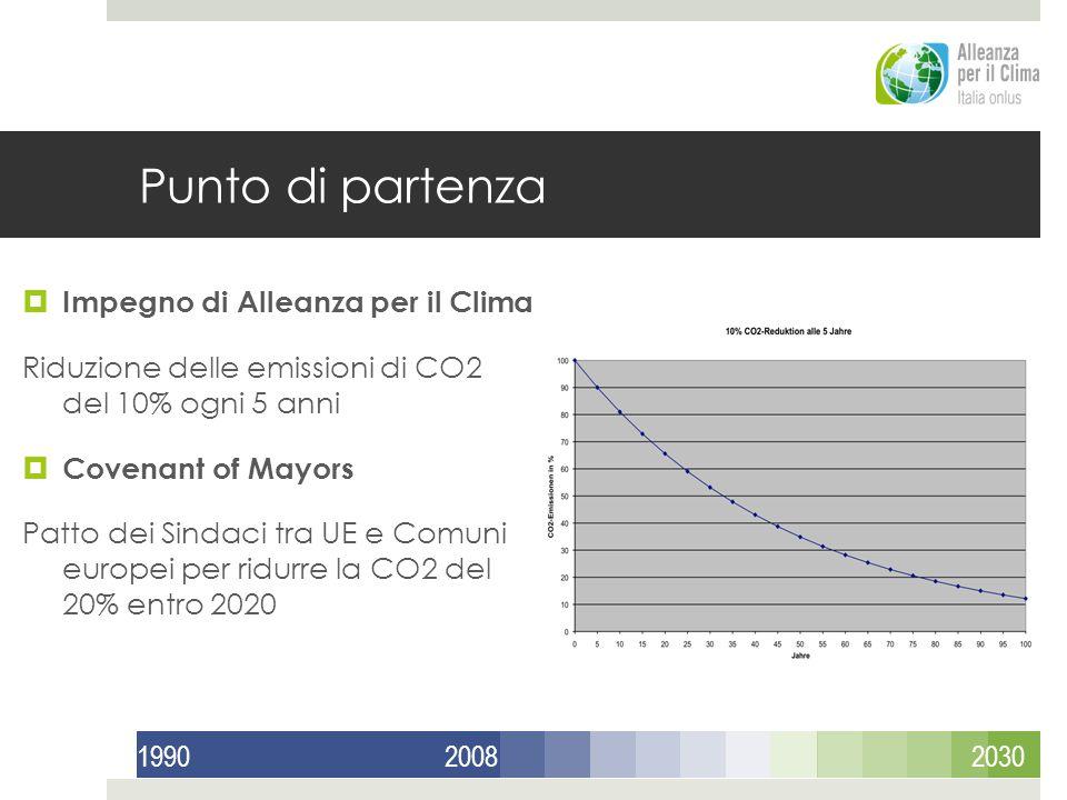 Punto di partenza Impegno di Alleanza per il Clima Riduzione delle emissioni di CO2 del 10% ogni 5 anni Covenant of Mayors Patto dei Sindaci tra UE e