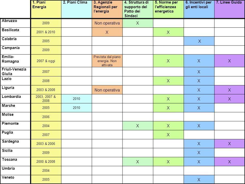 1. Piani Energia 2. Piani Clima3. Agenzie Regionali per lenergia 4. Struttura di supporto del Patto dei Sindaci 5. Norme per lefficienzea energetica 6
