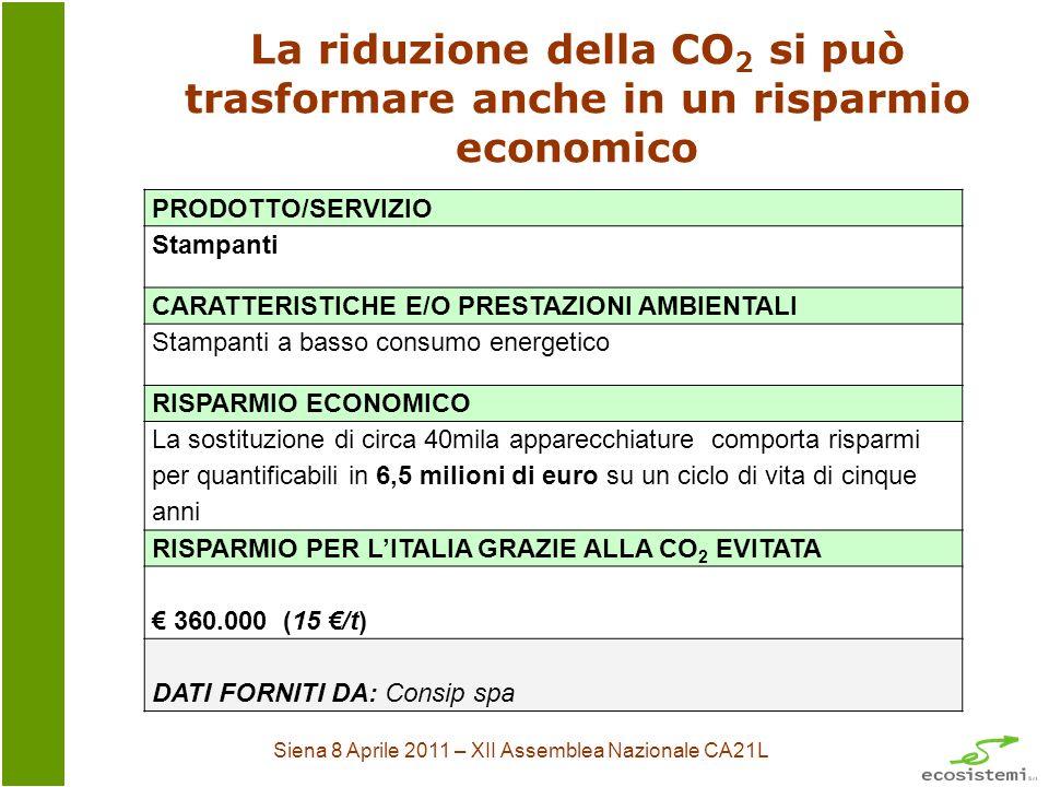 Siena 8 Aprile 2011 – XII Assemblea Nazionale CA21L La riduzione della CO 2 si può trasformare anche in un risparmio economico PRODOTTO/SERVIZIO Stampanti CARATTERISTICHE E/O PRESTAZIONI AMBIENTALI Stampanti a basso consumo energetico RISPARMIO ECONOMICO La sostituzione di circa 40mila apparecchiature comporta risparmi per quantificabili in 6,5 milioni di euro su un ciclo di vita di cinque anni RISPARMIO PER LITALIA GRAZIE ALLA CO 2 EVITATA 360.000 (15 /t) DATI FORNITI DA: Consip spa
