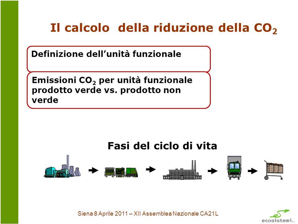 Siena 8 Aprile 2011 – XII Assemblea Nazionale CA21L Il calcolo della riduzione della CO 2 Definizione dellunità funzionale Emissioni CO 2 per unità funzionale prodotto verde vs.