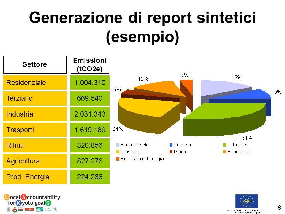 8 Generazione di report sintetici (esempio) Residenziale 1.004.310 Emissioni (tCO2e) Settore Terziario 669.540 Industria 2.031.343 Trasporti 1.619.189