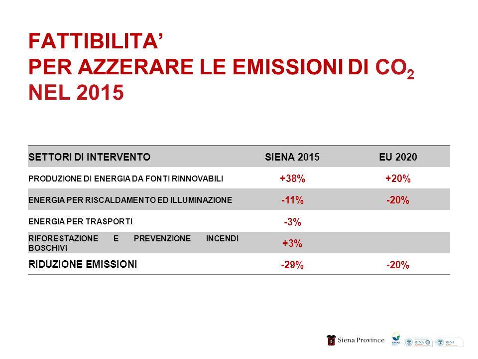 FATTIBILITA PER AZZERARE LE EMISSIONI DI CO 2 NEL 2015 SETTORI DI INTERVENTOSIENA 2015EU 2020 PRODUZIONE DI ENERGIA DA FONTI RINNOVABILI +38%+20% ENERGIA PER RISCALDAMENTO ED ILLUMINAZIONE -11%-20% ENERGIA PER TRASPORTI -3% RIFORESTAZIONE E PREVENZIONE INCENDI BOSCHIVI +3% RIDUZIONE EMISSIONI-29%-20%