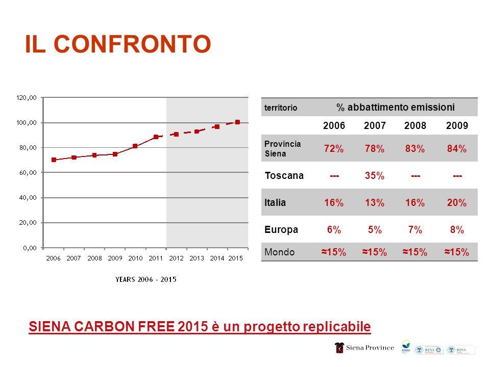territorio % abbattimento emissioni 2006200720082009 Provincia Siena 72%78%83%84% Toscana---35%--- Italia16%13%16%20% Europa6%5%7%8% Mondo15% IL CONFRONTO SIENA CARBON FREE 2015 è un progetto replicabile