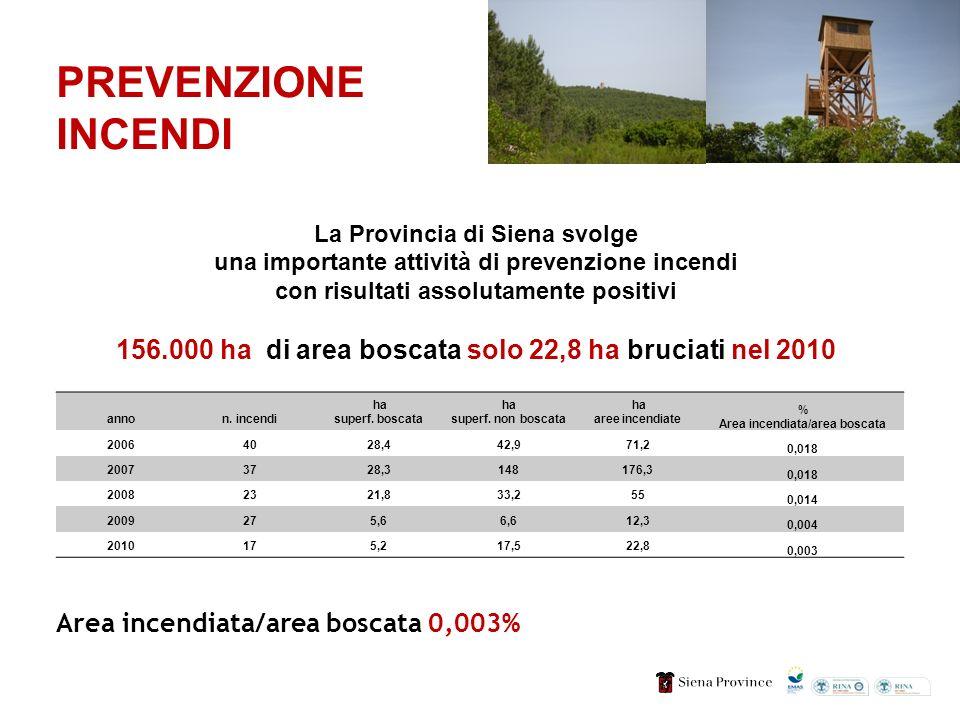 PREVENZIONE INCENDI La Provincia di Siena svolge una importante attività di prevenzione incendi con risultati assolutamente positivi 156.000 ha di area boscata solo 22,8 ha bruciati nel 2010 Area incendiata/area boscata 0,003% annon.