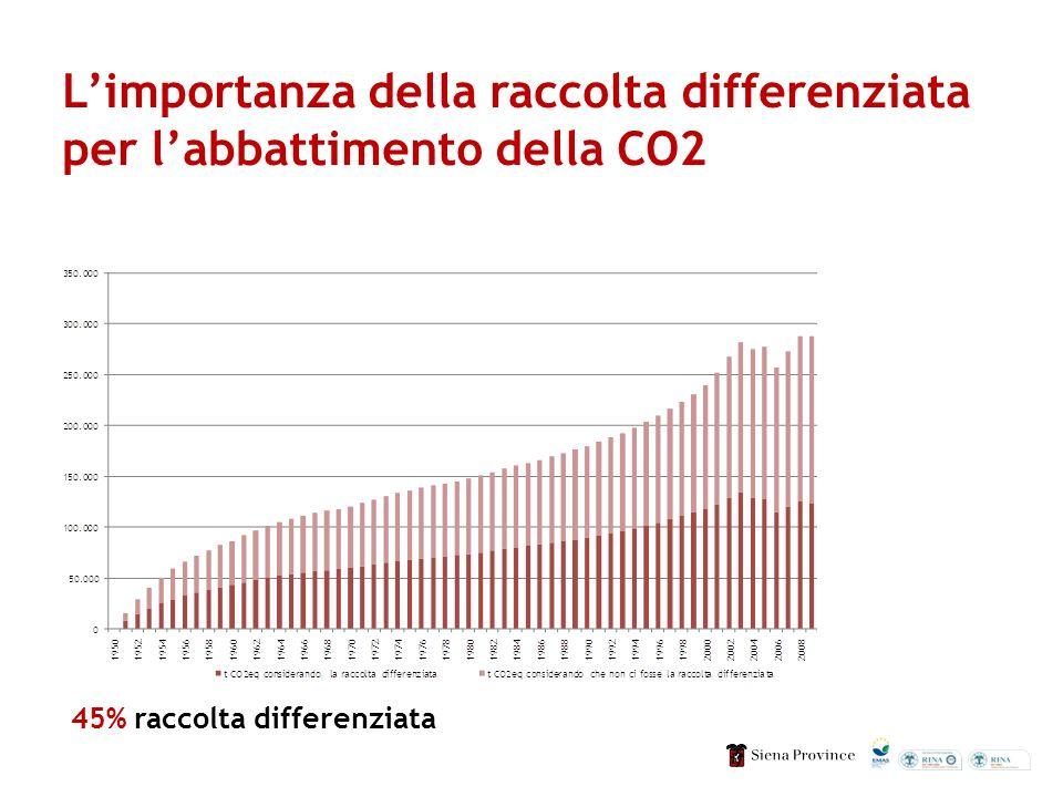 Limportanza della raccolta differenziata per labbattimento della CO2 45% raccolta differenziata