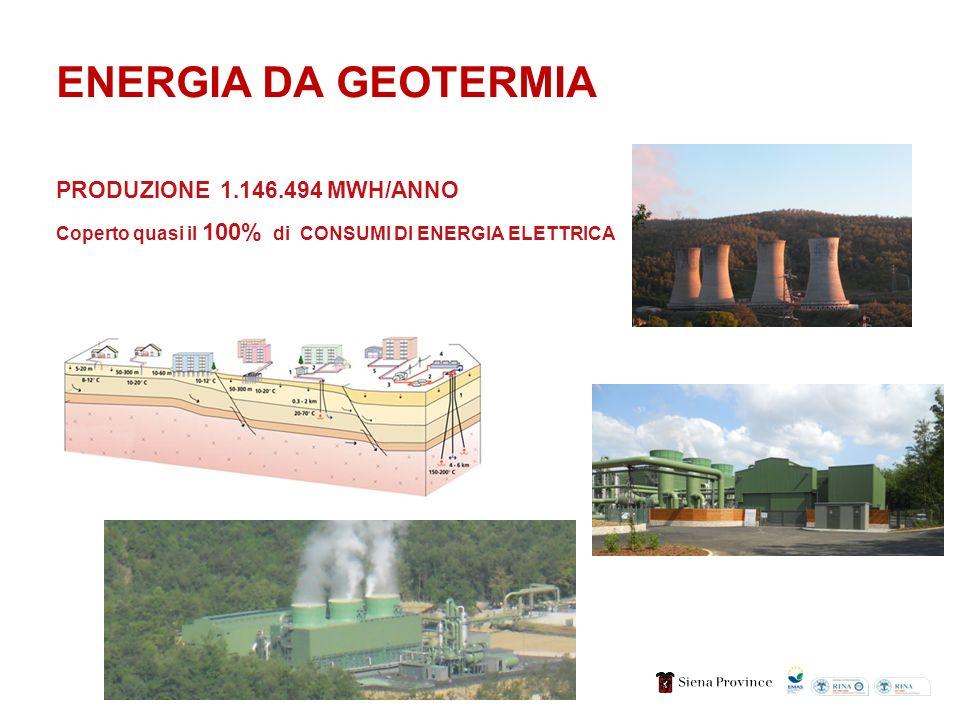 ENERGIA DA GEOTERMIA PRODUZIONE 1.146.494 MWH/ANNO Coperto quasi il 100% di CONSUMI DI ENERGIA ELETTRICA