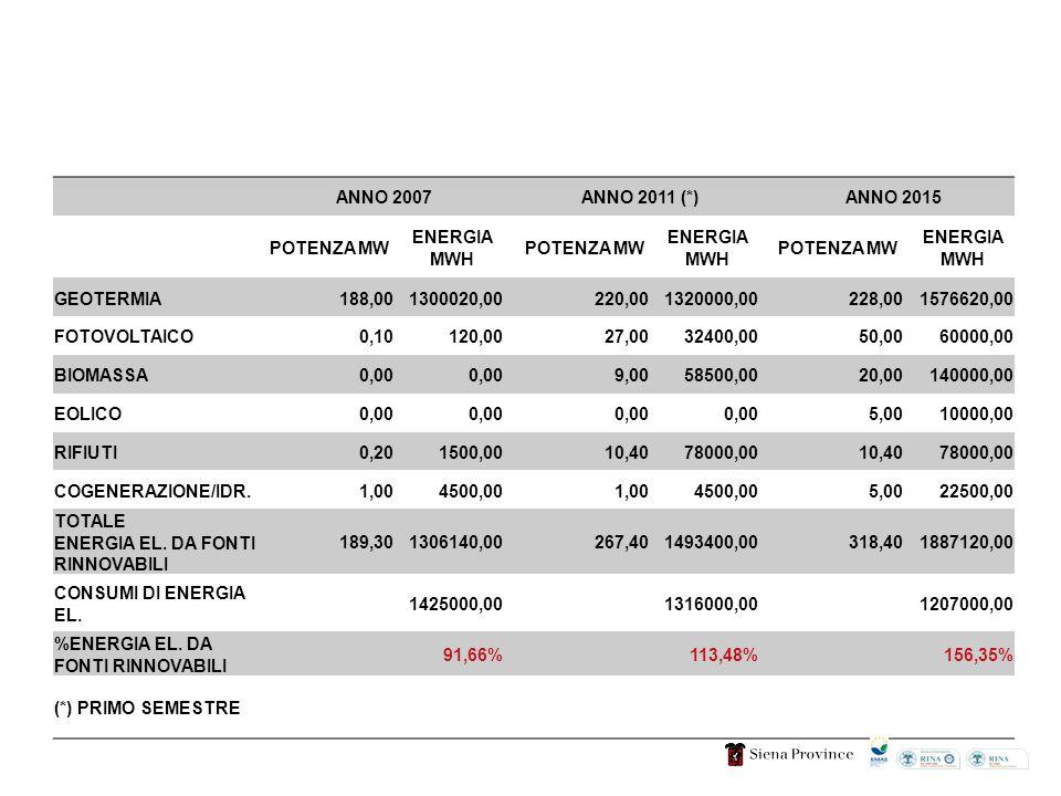 ANNO 2007ANNO 2011 (*)ANNO 2015 POTENZA MW ENERGIA MWH POTENZA MW ENERGIA MWH POTENZA MW ENERGIA MWH GEOTERMIA 188,00 1300020,00 220,00 1320000,00 228