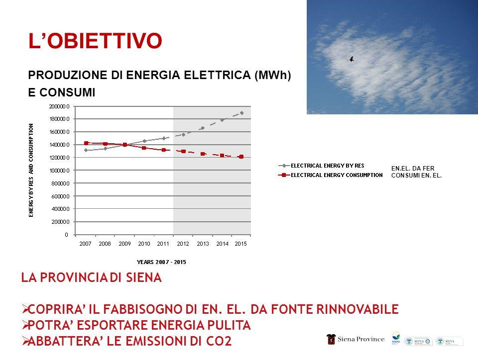 LOBIETTIVO PRODUZIONE DI ENERGIA ELETTRICA (MWh) E CONSUMI LA PROVINCIA DI SIENA COPRIRA IL FABBISOGNO DI EN. EL. DA FONTE RINNOVABILE POTRA ESPORTARE