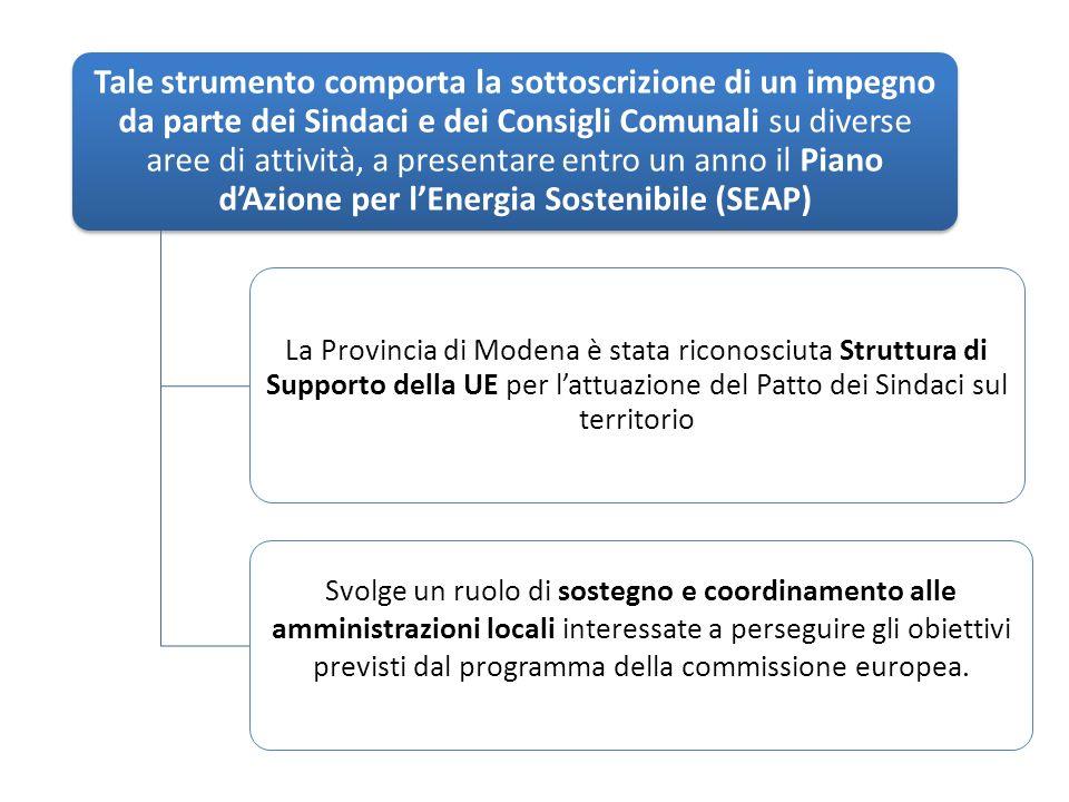 Tale strumento comporta la sottoscrizione di un impegno da parte dei Sindaci e dei Consigli Comunali su diverse aree di attività, a presentare entro un anno il Piano dAzione per lEnergia Sostenibile (SEAP) La Provincia di Modena è stata riconosciuta Struttura di Supporto della UE per lattuazione del Patto dei Sindaci sul territorio Svolge un ruolo di sostegno e coordinamento alle amministrazioni locali interessate a perseguire gli obiettivi previsti dal programma della commissione europea.
