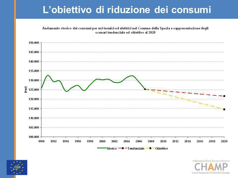 Lobiettivo di riduzione dei consumi