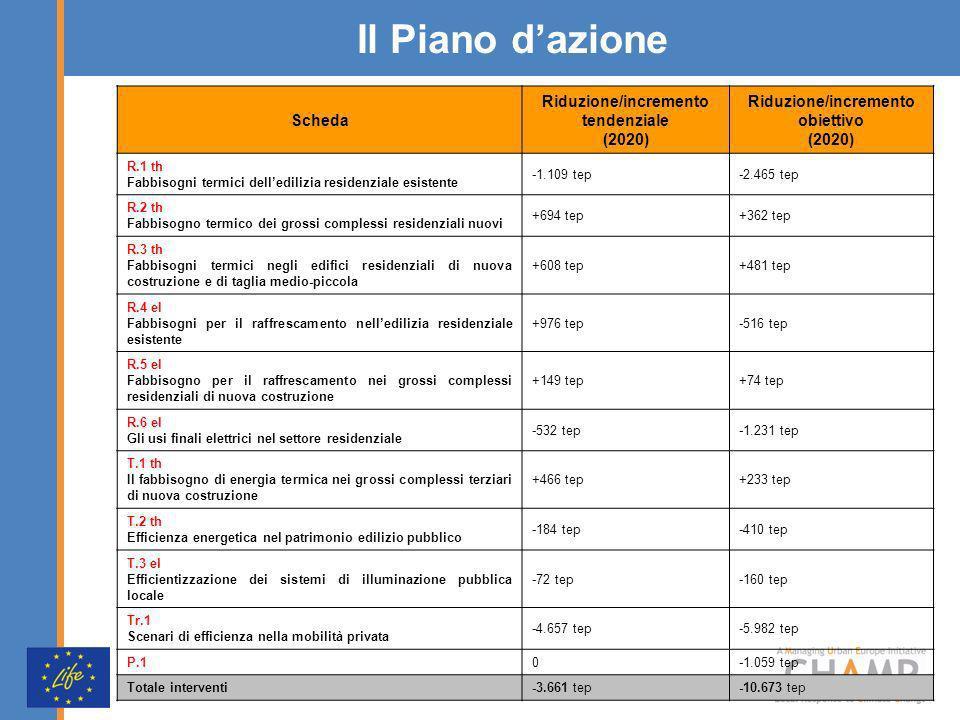 Il Piano dazione Scheda Riduzione/incremento tendenziale (2020) Riduzione/incremento obiettivo (2020) R.1 th Fabbisogni termici delledilizia residenzi