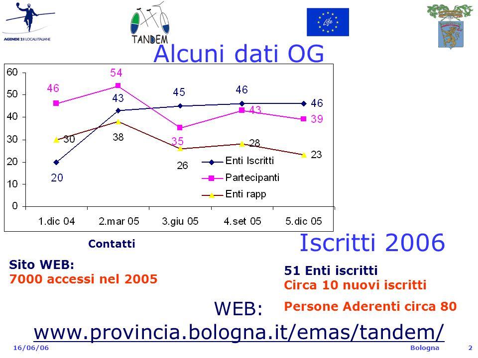 Bologna 16/06/062 Alcuni dati OG Contatti Sito WEB: 7000 accessi nel 2005 Iscritti 2006 51 Enti iscritti Circa 10 nuovi iscritti Persone Aderenti circa 80 WEB: www.provincia.bologna.it/emas/tandem/