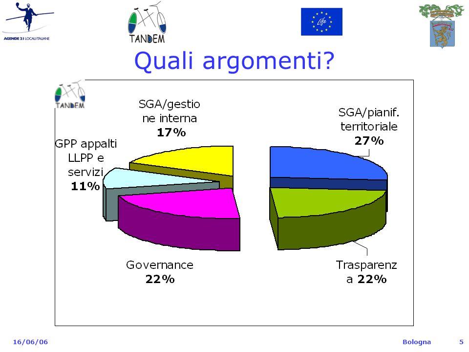 Bologna 16/06/065 Quali argomenti?