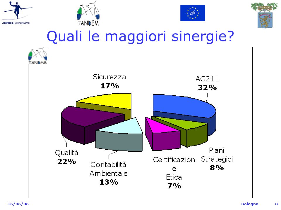 Bologna 16/06/069 Dott.Daniele Tartari Provincia di Bologna – Settore Ambiente Resp.
