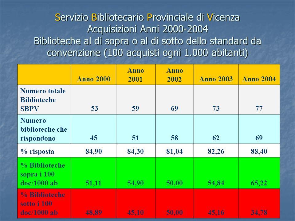 Servizio Bibliotecario Provinciale di Vicenza Acquisizioni Anni 2000-2004 Biblioteche al di sopra o al di sotto dello standard da convenzione (100 acq