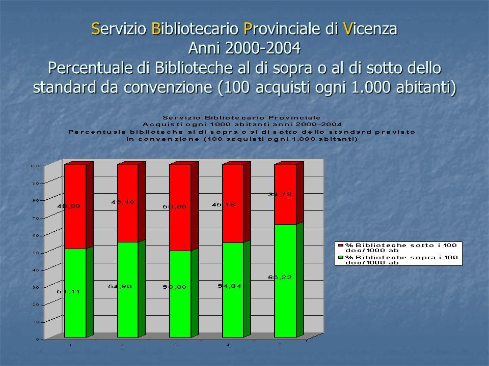 Servizio Bibliotecario Provinciale di Vicenza Anni 2000-2004 Percentuale di Biblioteche al di sopra o al di sotto dello standard da convenzione (100 acquisti ogni 1.000 abitanti)