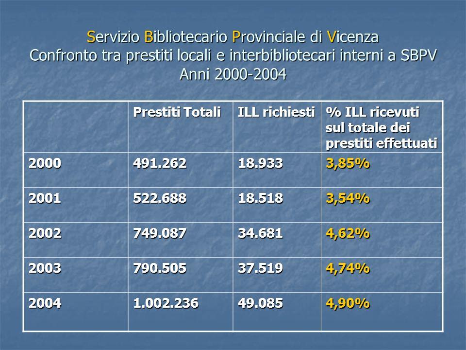 Servizio Bibliotecario Provinciale di Vicenza Confronto tra prestiti locali e interbibliotecari interni a SBPV Anni 2000-2004 Prestiti Totali ILL rich