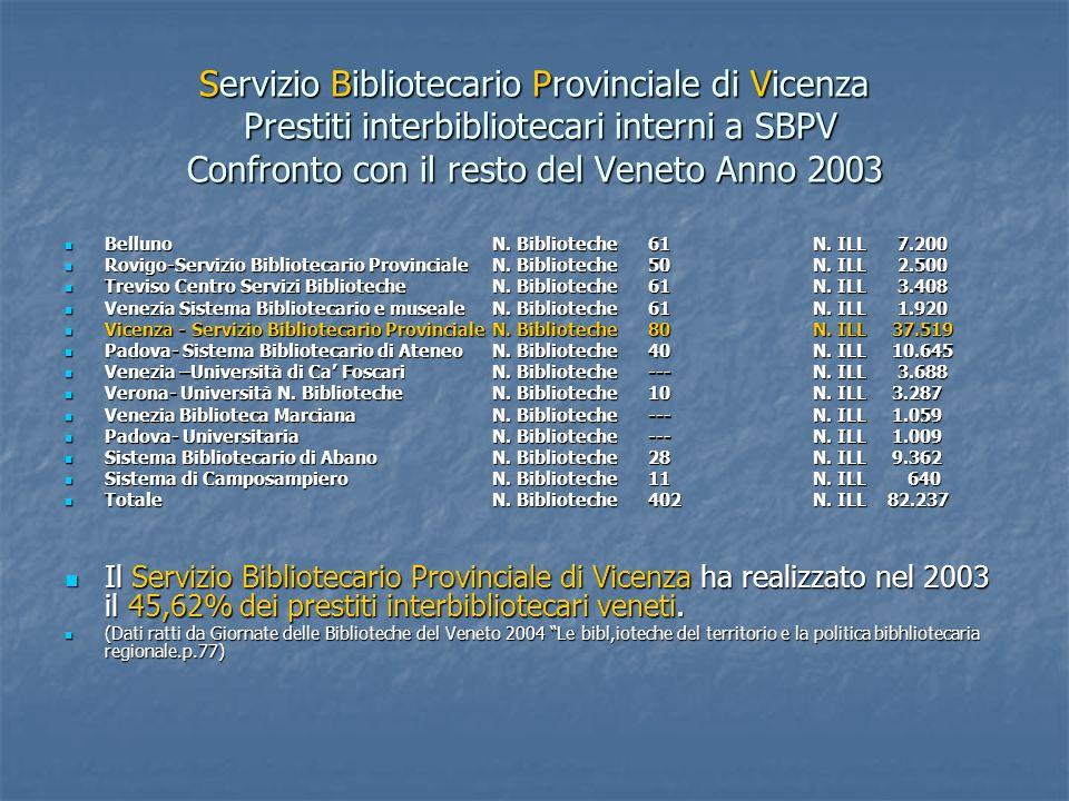 Servizio Bibliotecario Provinciale di Vicenza Prestiti interbibliotecari interni a SBPV Confronto con il resto del Veneto Anno 2003 BellunoN. Bibliote