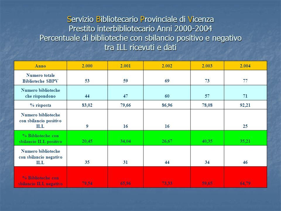 Servizio Bibliotecario Provinciale di Vicenza Prestito interbibliotecario Anni 2000-2004 Percentuale di biblioteche con sbilancio positivo e negativo tra ILL ricevuti e dati Anno2.0002.0012.0022.0032.004 Numero totale Biblioteche SBPV5359697377 Numero biblioteche che rispondono4447605771 % risposta83,0279,6686,9678,0892,21 Numero biblioteche con sbilancio positivo ILL916 2325 % Biblioteche con sbilancio ILL positivo20,4534,0426,6740,3535,21 Numero biblioteche con sbilancio negativo ILL3531443446 % Biblioteche con sbilancio ILL negativo79,5465,9673,3359,6564,79