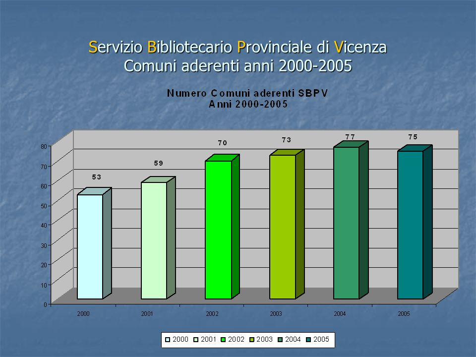 Servizio Bibliotecario Provinciale di Vicenza Confronto tra prestiti locali e interbibliotecari interni a SBPV Anni 2000-2004