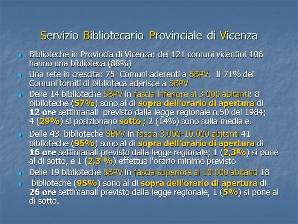 Servizio Bibliotecario Provinciale di Vicenza Biblioteche in Provincia di Vicenza: dei 121 comuni vicentini 106 hanno una biblioteca (88%) Biblioteche