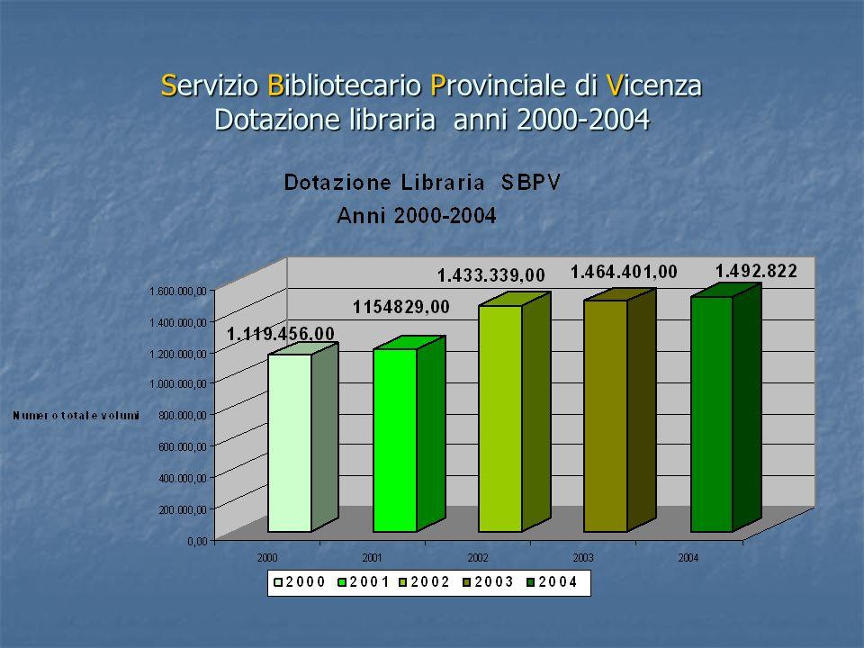Servizio Bibliotecario Provinciale di Vicenza Budget per acquisto documenti anni 2000-2004