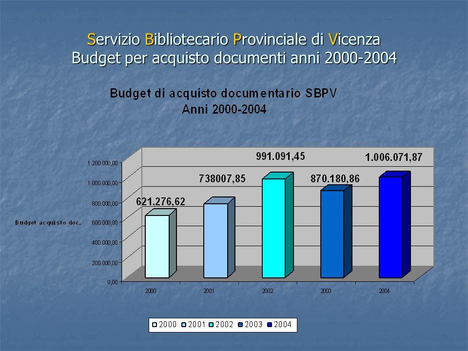Si può notare la diminuzione nel 2003 dellinvestimento destinato allacquisto di materiale documentario da parte dei Comuni (nel 2003 sono stati spesi 120.910,59 Euro in meno rispetto allanno precedente).