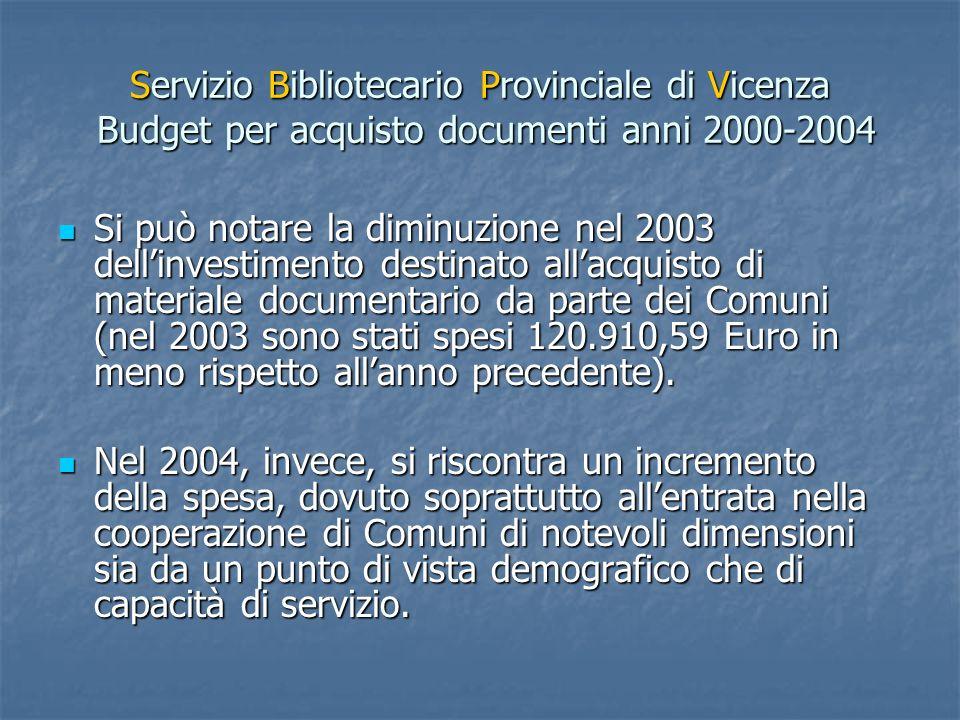 Servizio Bibliotecario Provinciale di Vicenza Acquisizioni Anni 2000-2004 Biblioteche al di sopra o al di sotto dello standard da convenzione (100 acquisti ogni 1.000 abitanti) Anno 2000 Anno 2001 Anno 2002Anno 2003Anno 2004 Numero totale Biblioteche SBPV 5359697377 Numero biblioteche che rispondono4551586269 % risposta84,9084,3081,0482,2688,40 % Biblioteche sopra i 100 doc/1000 ab51,1154,9050,0054,8465,22 % Biblioteche sotto i 100 doc/1000 ab48,8945,1050,0045,1634,78