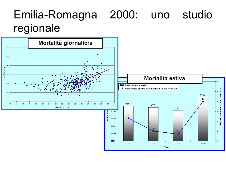 Regional health plan in Emilia Romagna 2008 Regional campain against Tiger Mosquito Entomological surveillance Activities against Tiger Mosquito proliferation Epidemiological surveillance against Chikungunya Environmental-health guidelines in case of epidemics Information/education initiatives Effectiveness assessment