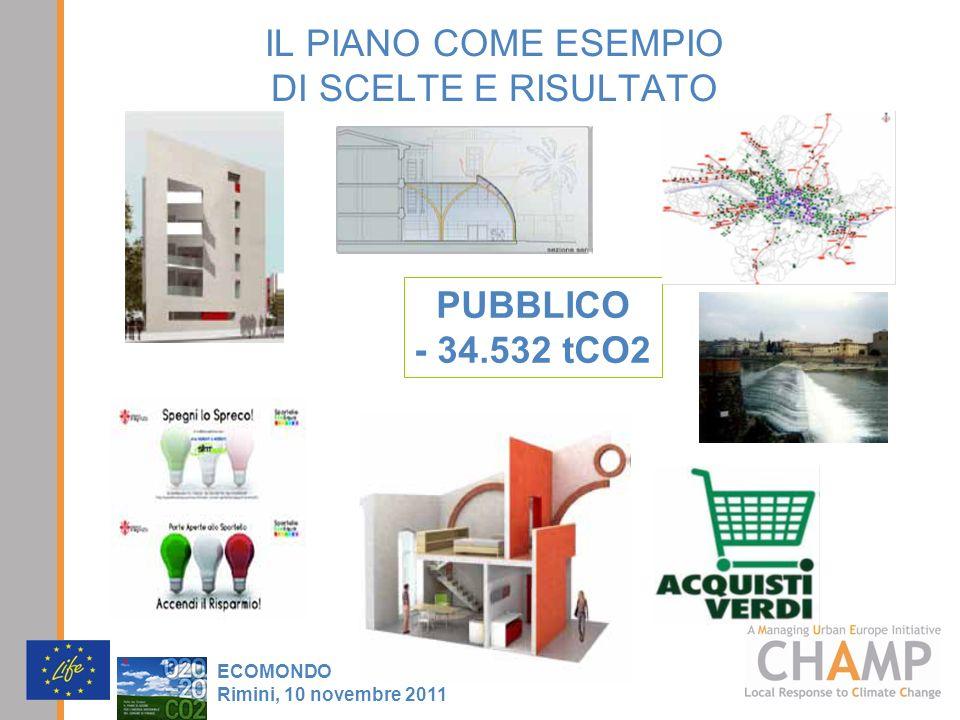 IL PIANO COME ESEMPIO DI SCELTE E RISULTATO PUBBLICO - 34.532 tCO2 ECOMONDO Rimini, 10 novembre 2011