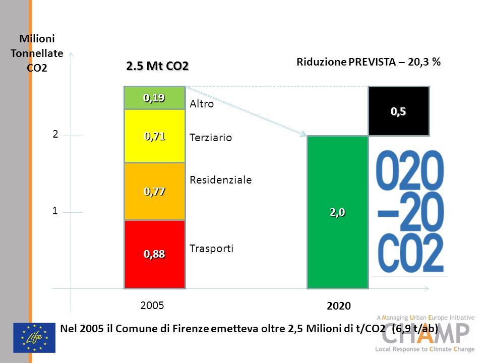 o 2.5 Mt CO2 0,88 Trasporti 0,77 Terziario Residenziale 0,71 0,19 2005 0,5 2,0 2020 Riduzione PREVISTA – 20,3 % Milioni Tonnellate CO2 2 1 Altro Nel 2