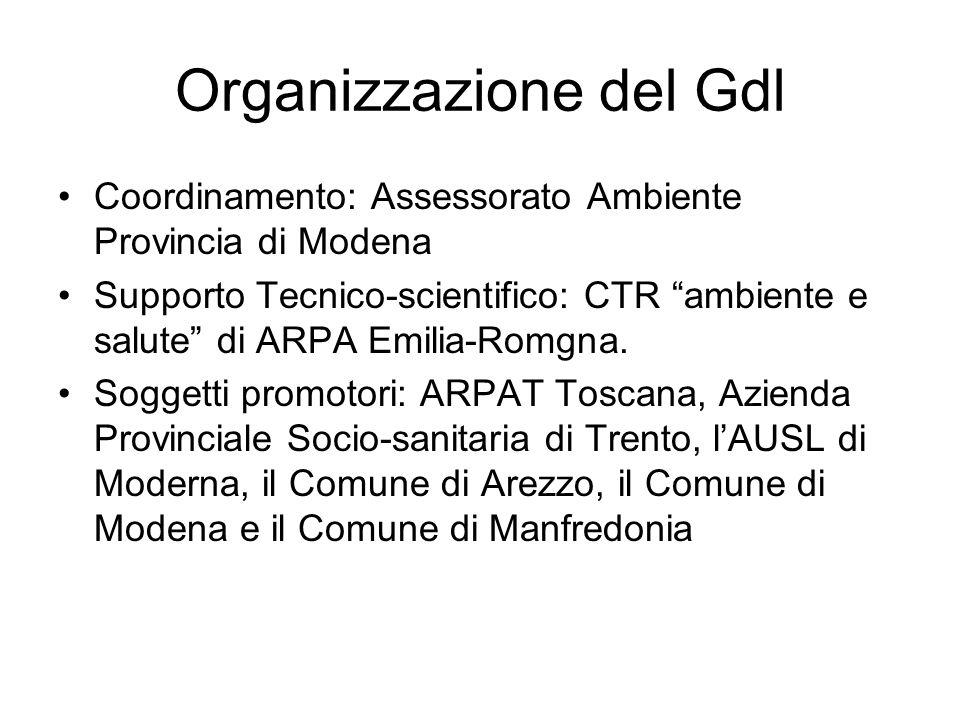 Organizzazione del Gdl Coordinamento: Assessorato Ambiente Provincia di Modena Supporto Tecnico-scientifico: CTR ambiente e salute di ARPA Emilia-Romgna.