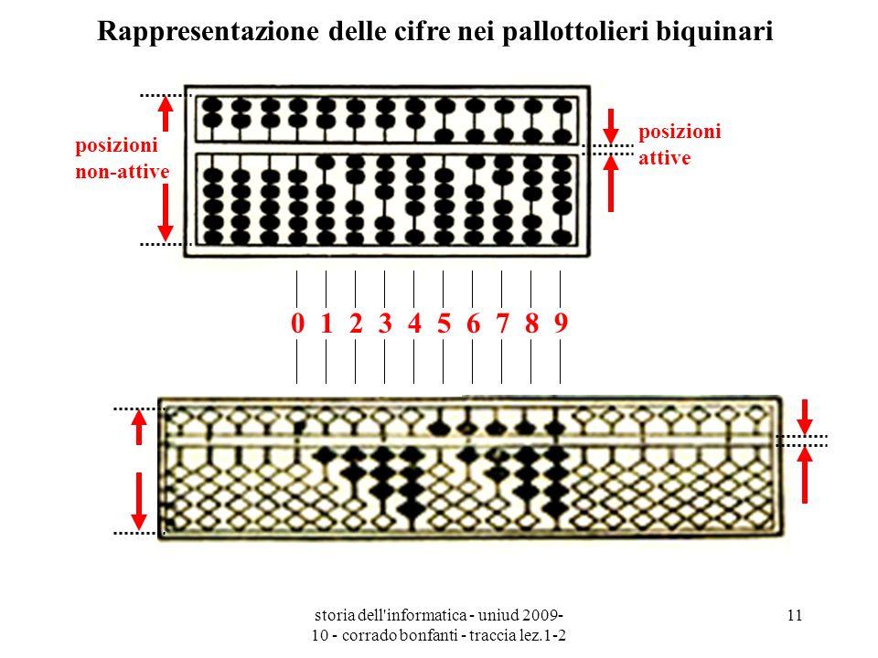 storia dell'informatica - uniud 2009- 10 - corrado bonfanti - traccia lez.1-2 11 0 1 2 3 4 5 6 7 8 9 posizioni attive posizioni non-attive Rappresenta